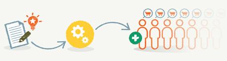 Ontwikkeling en optimalisatie van websites